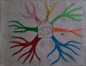 Problem-tree analysis by camp-based refugees